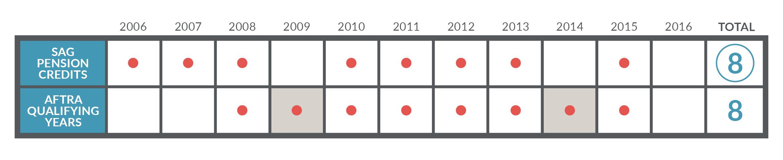 retiree-health-credit-same-years-chart